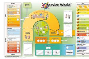 Service World